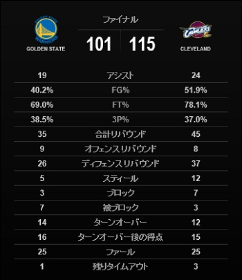 final2016-game6