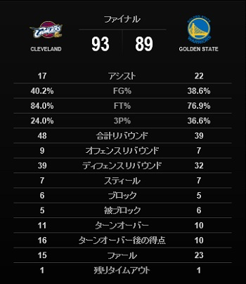 final2016-game7